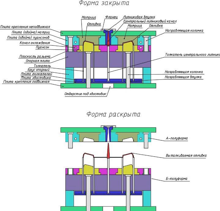 Виды и конструкции пресс-форм